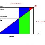 Johans chart